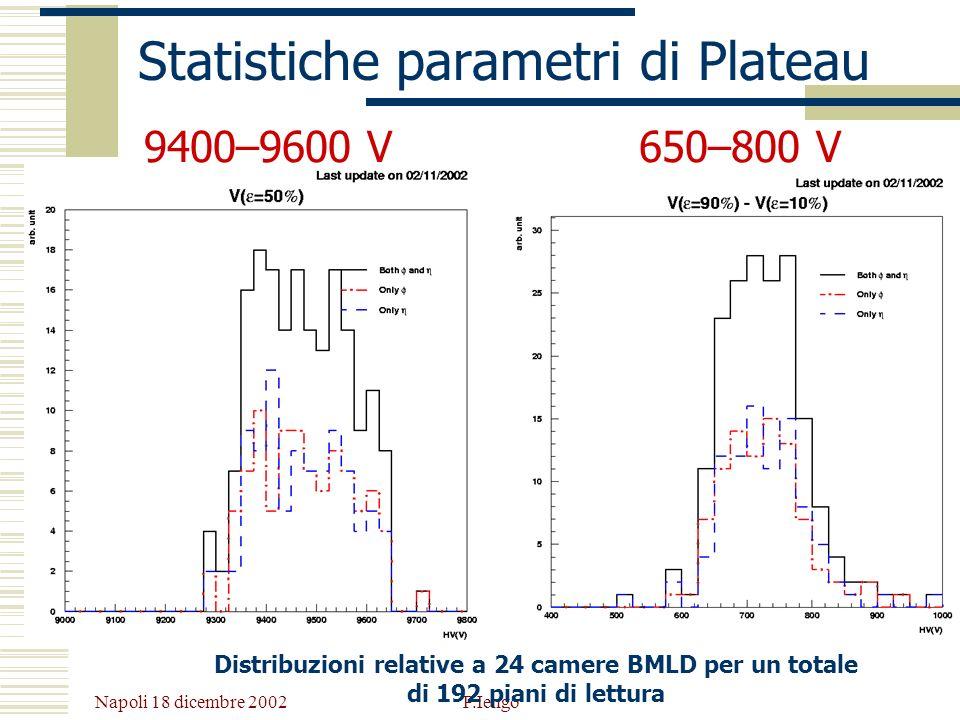 Napoli 18 dicembre 2002 P.Iengo Statistiche parametri di Plateau 650–800 V9400–9600 V Distribuzioni relative a 24 camere BMLD per un totale di 192 pia