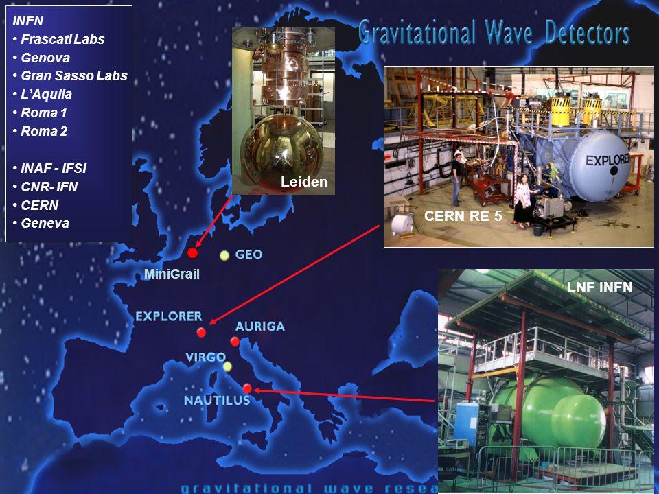 28/05/2009Fabio Garufi35 CERN RE 5 LNF INFN MiniGrail INFN Frascati Labs Genova Gran Sasso Labs LAquila Roma 1 Roma 2 INAF - IFSI CNR- IFN CERN Geneva