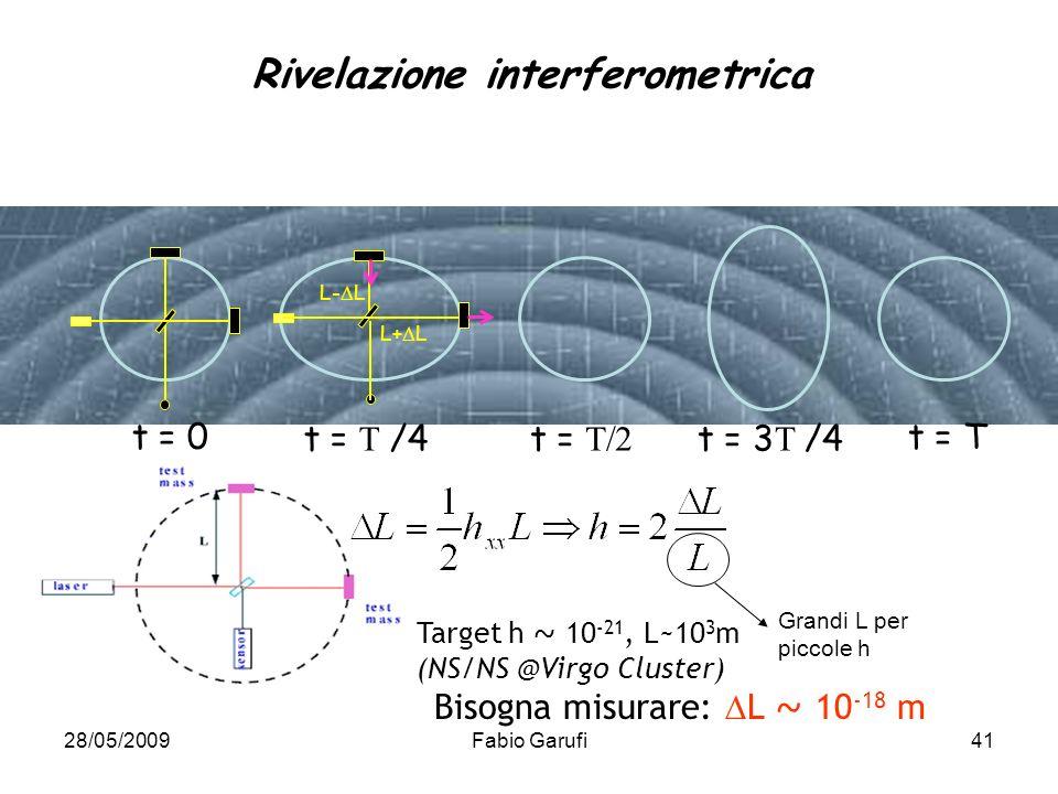 28/05/2009Fabio Garufi41 L- L L+ L t = 0 t = /4t = t = 3 /4 t = T Rivelazione interferometrica Grandi L per piccole h Bisogna misurare: L ~ 10 -18 m T