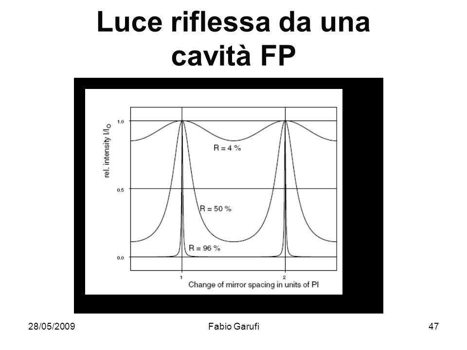 28/05/2009Fabio Garufi47 Luce riflessa da una cavità FP