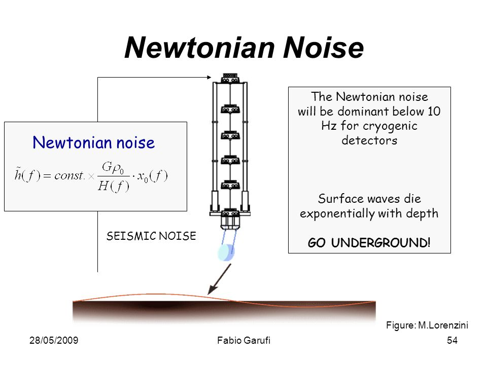 28/05/2009Fabio Garufi54 Newtonian noise Figure: M.Lorenzini SEISMIC NOISE The Newtonian noise will be dominant below 10 Hz for cryogenic detectors Surface waves die exponentially with depth GO UNDERGROUND.