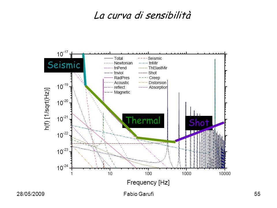 28/05/2009Fabio Garufi55 La curva di sensibilità Thermal Shot Seismic