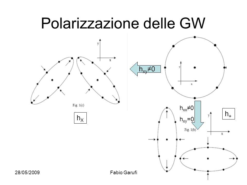 28/05/2009Fabio Garufi6 Polarizzazione delle GW h xx 0 h xy =0 h xy 0 h+h+ hXhX