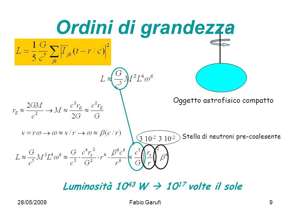 28/05/2009Fabio Garufi9 Oggetto astrofisico compatto Luminosità 10 43 W 10 17 volte il sole 3 10 -2 Stella di neutroni pre-coalesente Ordini di grande