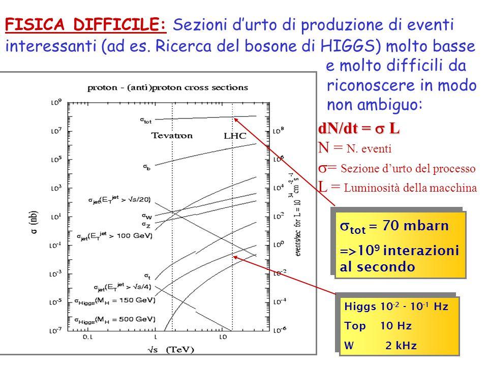 tot = 70 mbarn =>10 9 interazioni al secondo tot = 70 mbarn =>10 9 interazioni al secondo Higgs 10 -2 - 10 -1 Hz Top 10 Hz W 2 kHz Higgs 10 -2 - 10 -1