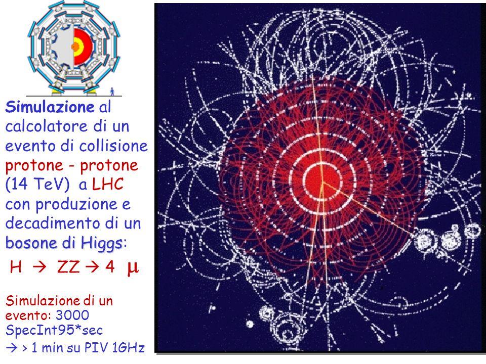 Simulazione al calcolatore di un evento di collisione protone - protone (14 TeV) a LHC con produzione e bosone di Higgs decadimento di un bosone di Hi
