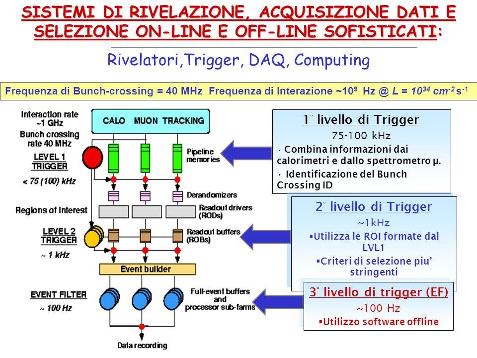 1° livello di Trigger 75-100 kHz Combina informazioni dai calorimetri e dallo spettrometro μ. Identificazione del Bunch Crossing ID 2° livello di Trig