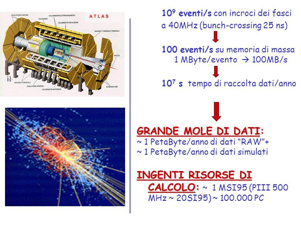 10 9 eventi/s con incroci dei fasci a 40MHz (bunch-crossing 25 ns) 100 eventi/s su memoria di massa 1 MByte/evento 100MB/s 10 7 s tempo di raccolta da