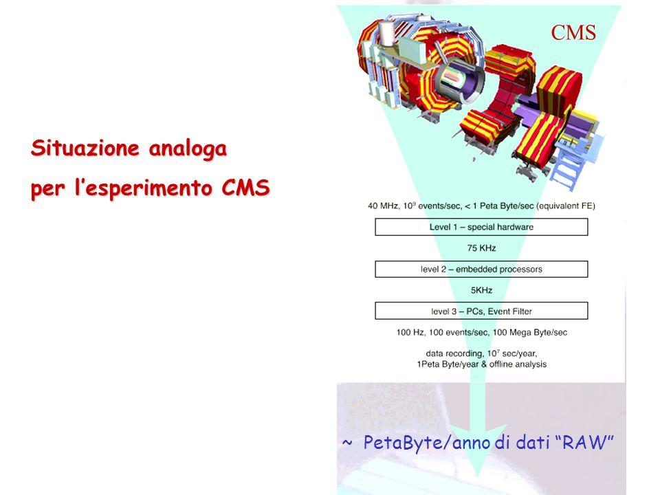 CMS Situazione analoga per lesperimento CMS ~ PetaByte/anno di dati RAW