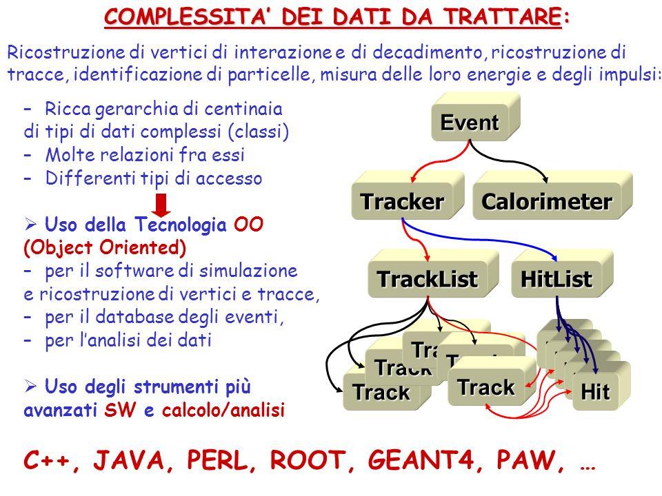 –Ricca gerarchia di centinaia di tipi di dati complessi (classi) –Molte relazioni fra essi –Differenti tipi di accesso Uso della Tecnologia OO (Object