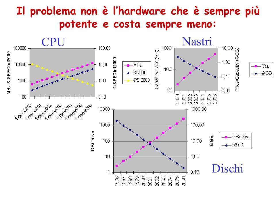 Il problema non è lhardware che è sempre più potente e costa sempre meno: CPU Nastri Dischi