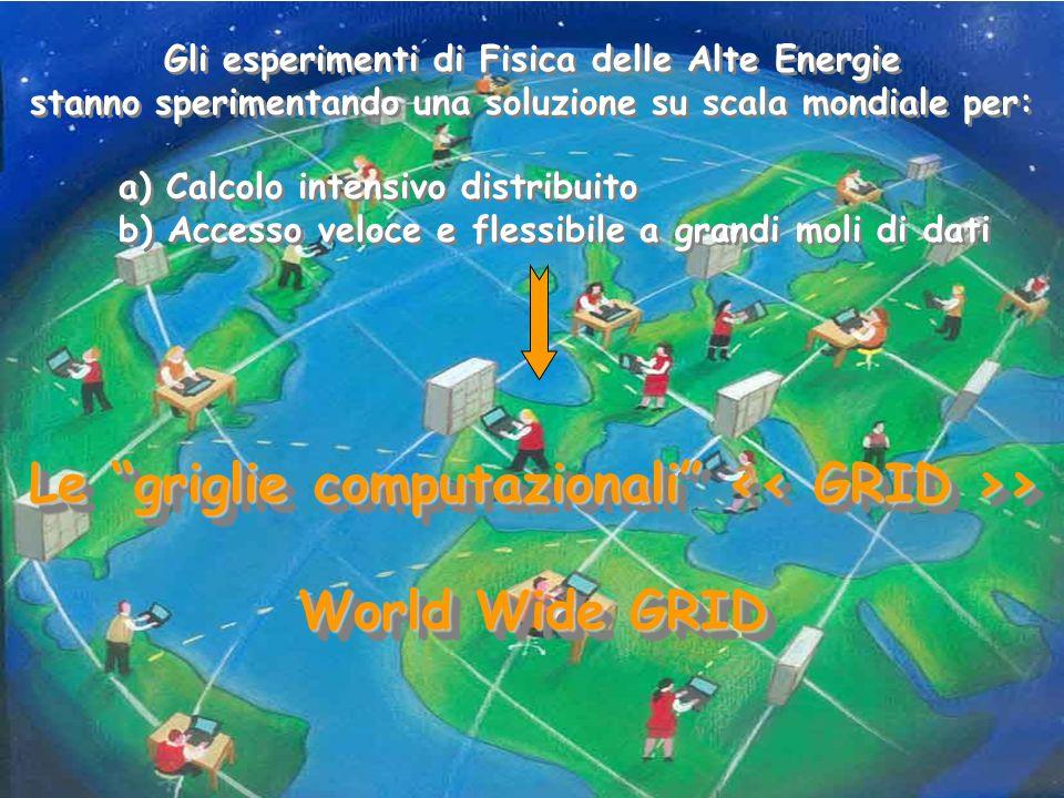 Gli esperimenti di Fisica delle Alte Energie stanno sperimentando una soluzione su scala mondiale per: a) Calcolo intensivo distribuito b) Accesso vel
