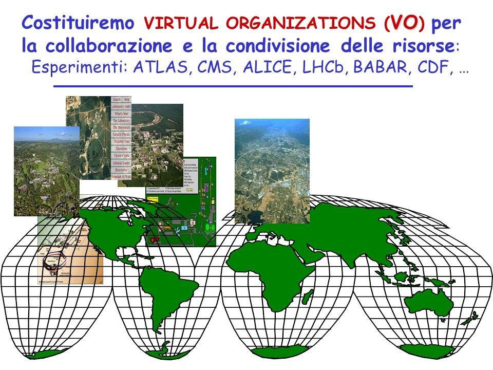 VO Costituiremo VIRTUAL ORGANIZATIONS ( VO ) per la collaborazione e la condivisione delle risorse : Esperimenti: ATLAS, CMS, ALICE, LHCb, BABAR, CDF,