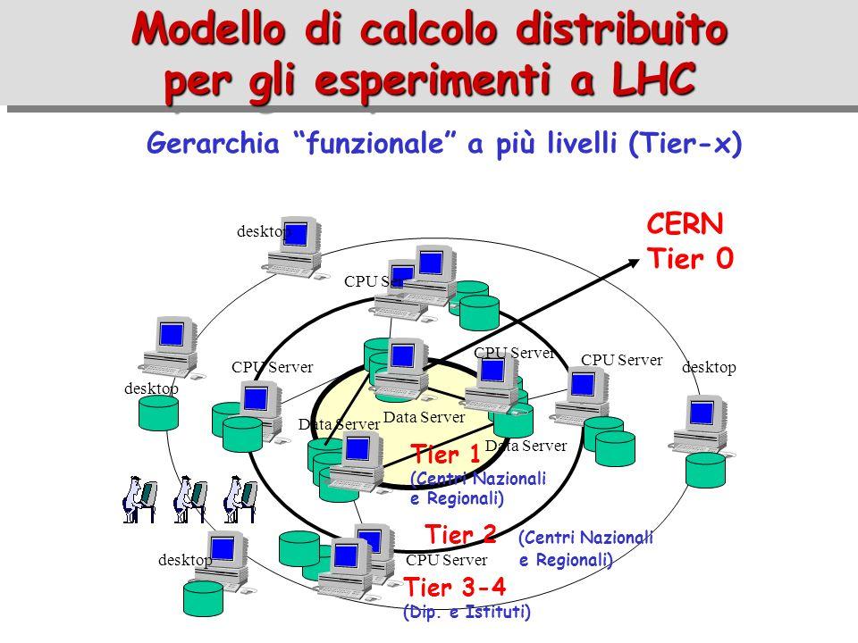 Modello di calcolo distribuito per gli esperimenti a LHC Gerarchia funzionale a più livelli (Tier-x) Data Server CPU Server desktop CPU Server desktop