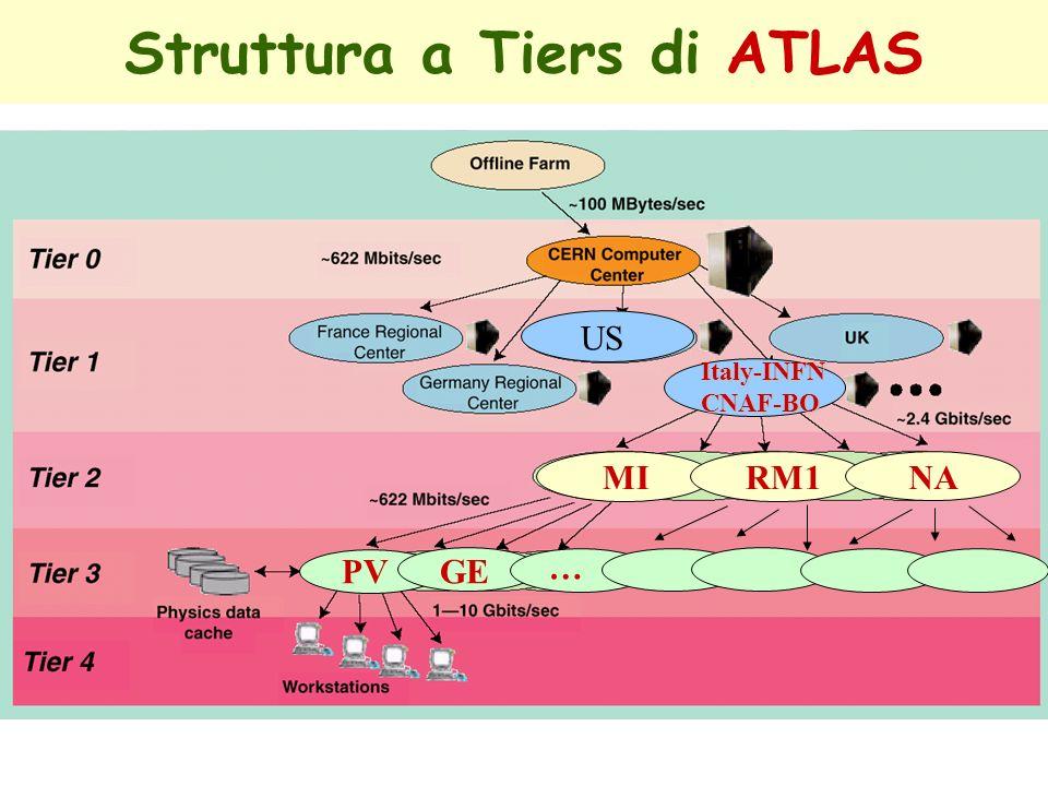 Struttura a Tiers di ATLAS Italy-INFN CNAF-BO US MI RM1NA PV GE …
