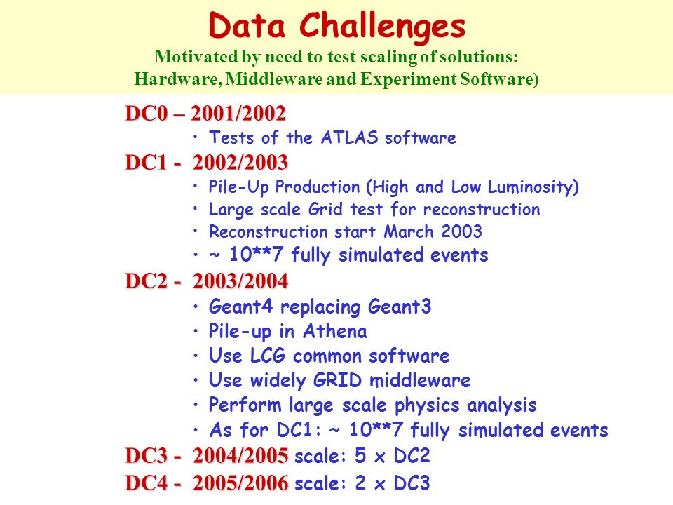 Data Challenges Motivated by need to test scaling of solutions: Hardware, Middleware and Experiment Software) DC0 – 2001/2002 Tests of the ATLAS softw