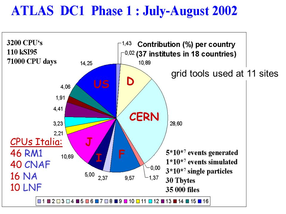 grid tools used at 11 sites CERN US D J F I CPUs Italia: 46 RM1 40 CNAF 16 NA 10 LNF