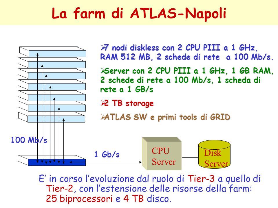 La farm di ATLAS-Napoli 7 nodi diskless con 2 CPU PIII a 1 GHz, RAM 512 MB, 2 schede di rete a 100 Mb/s. 7 nodi diskless con 2 CPU PIII a 1 GHz, RAM 5
