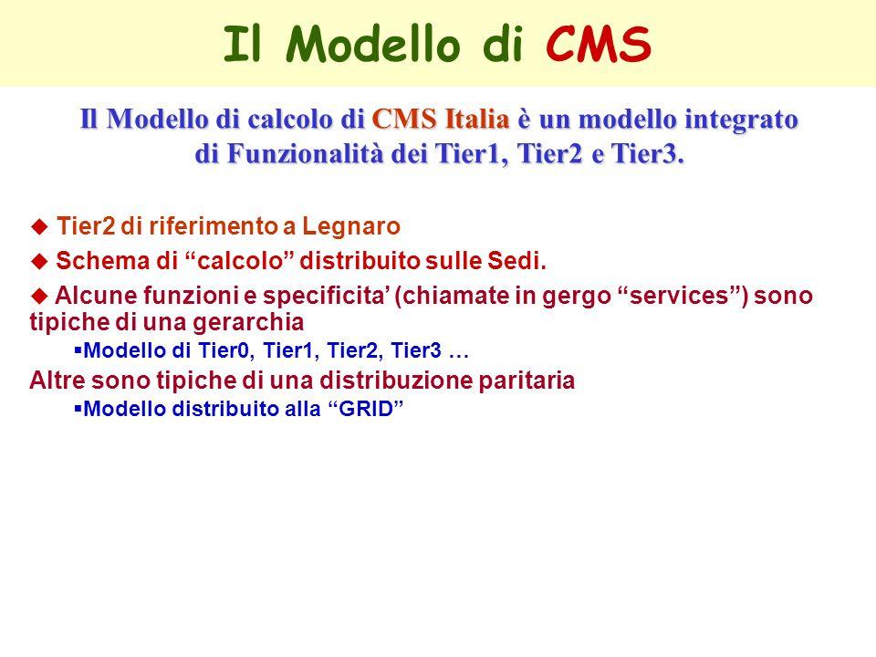 Il Modello di CMS Il Modello di calcolo di CMS Italia è un modello integrato di Funzionalità dei Tier1, Tier2 e Tier3. u Tier2 di riferimento a Legnar