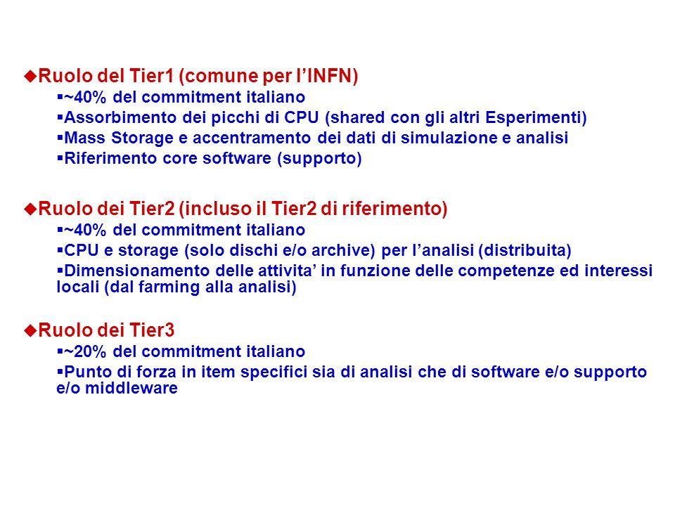 u Ruolo del Tier1 (comune per lINFN) ~40% del commitment italiano Assorbimento dei picchi di CPU (shared con gli altri Esperimenti) Mass Storage e acc