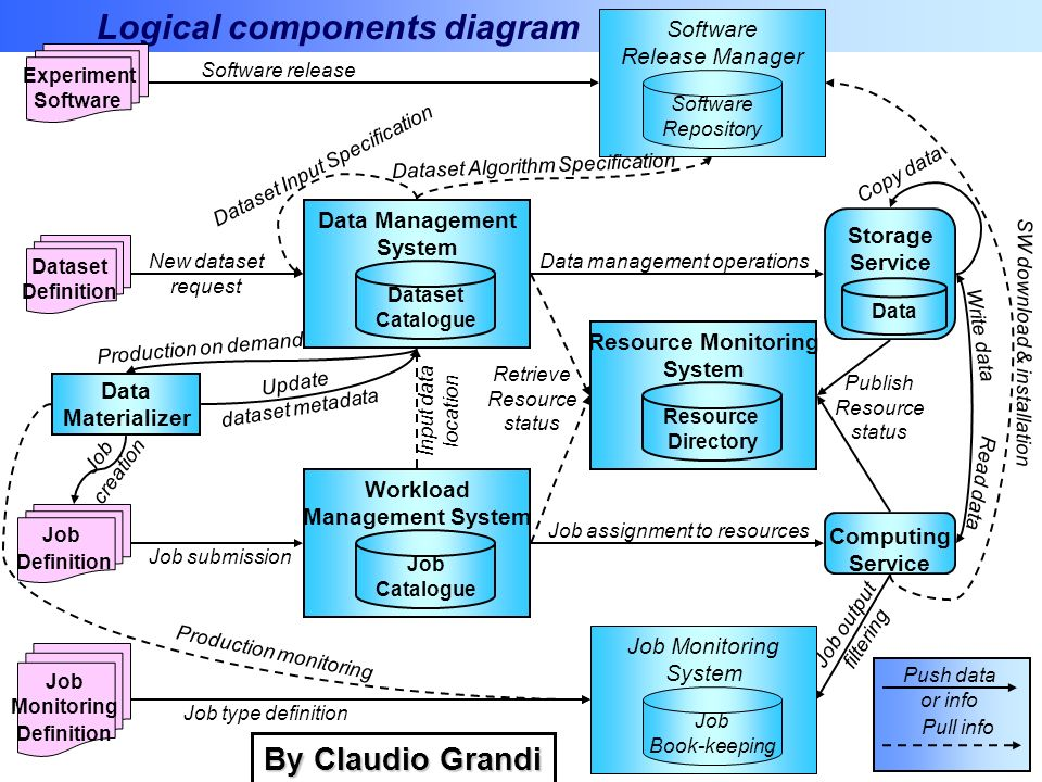 Logical components diagram Data Management System Dataset Catalogue Workload Management System Job Catalogue Resource Monitoring System Resource Direc