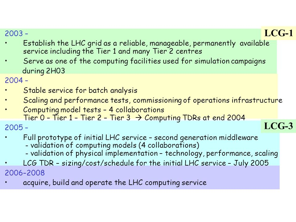 LCG-3 LCG-1 2003 – Establish the LHC grid as a reliable, manageable, permanently available service including the Tier 1 and many Tier 2 centres Serve