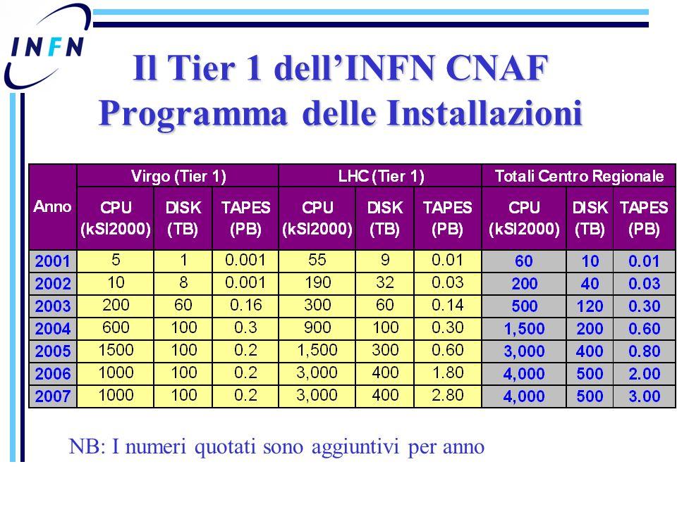 Il Tier 1 dellINFN CNAF Programma delle Installazioni NB: I numeri quotati sono aggiuntivi per anno