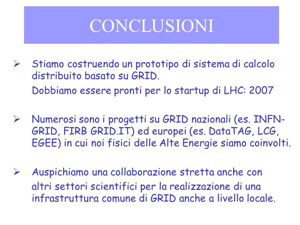 CONCLUSIONI Stiamo costruendo un prototipo di sistema di calcolo distribuito basato su GRID. Dobbiamo essere pronti per lo startup di LHC: 2007 Numero