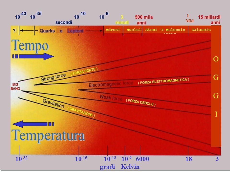 10 9 eventi/s con incroci dei fasci a 40MHz (bunch-crossing 25 ns) 100 eventi/s su memoria di massa 1 MByte/evento 100MB/s 10 7 s tempo di raccolta dati/anno GRANDE MOLE DI DATI: ~ 1 PetaByte/anno di dati RAW+ ~ 1 PetaByte/anno di dati simulati INGENTI RISORSE DI CALCOLO: INGENTI RISORSE DI CALCOLO: ~ 1 MSI95 (PIII 500 MHz ~ 20SI95) ~ 100.000 PC