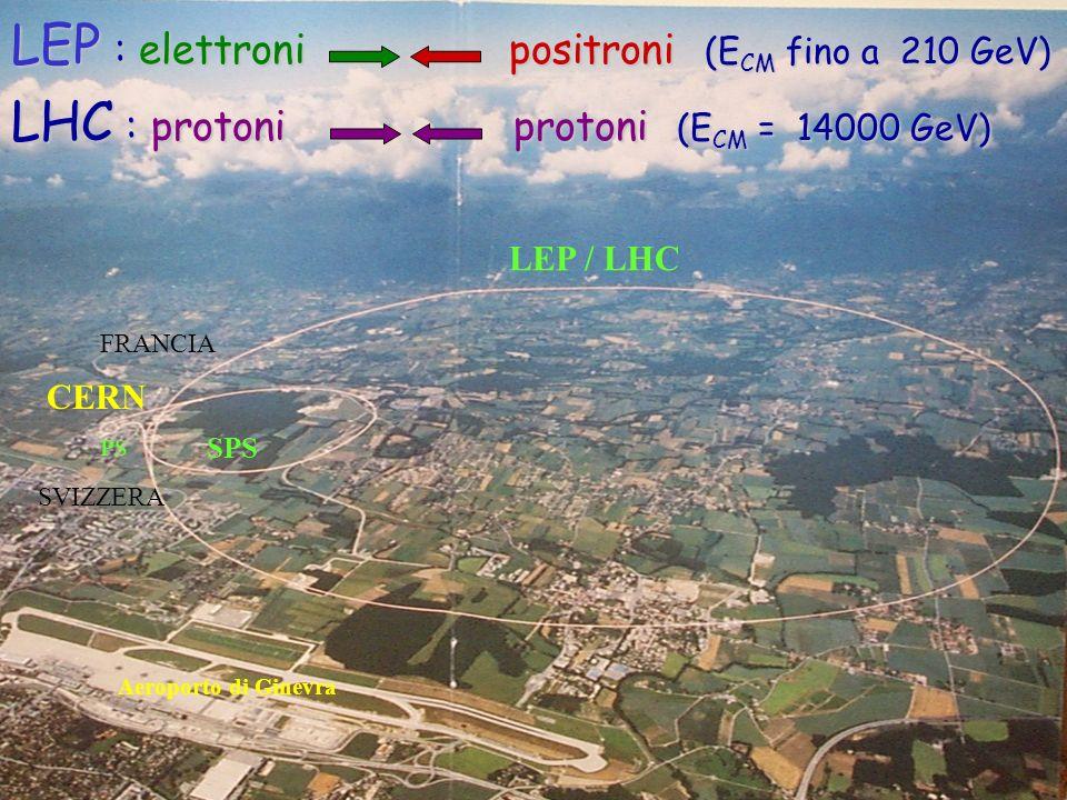 LEP / LHC SPS CERN PS Aeroporto di Ginevra FRANCIA SVIZZERA LEP : elettroni positroni (E CM fino a 210 GeV) LHC : protoni protoni (E CM = 14000 GeV)