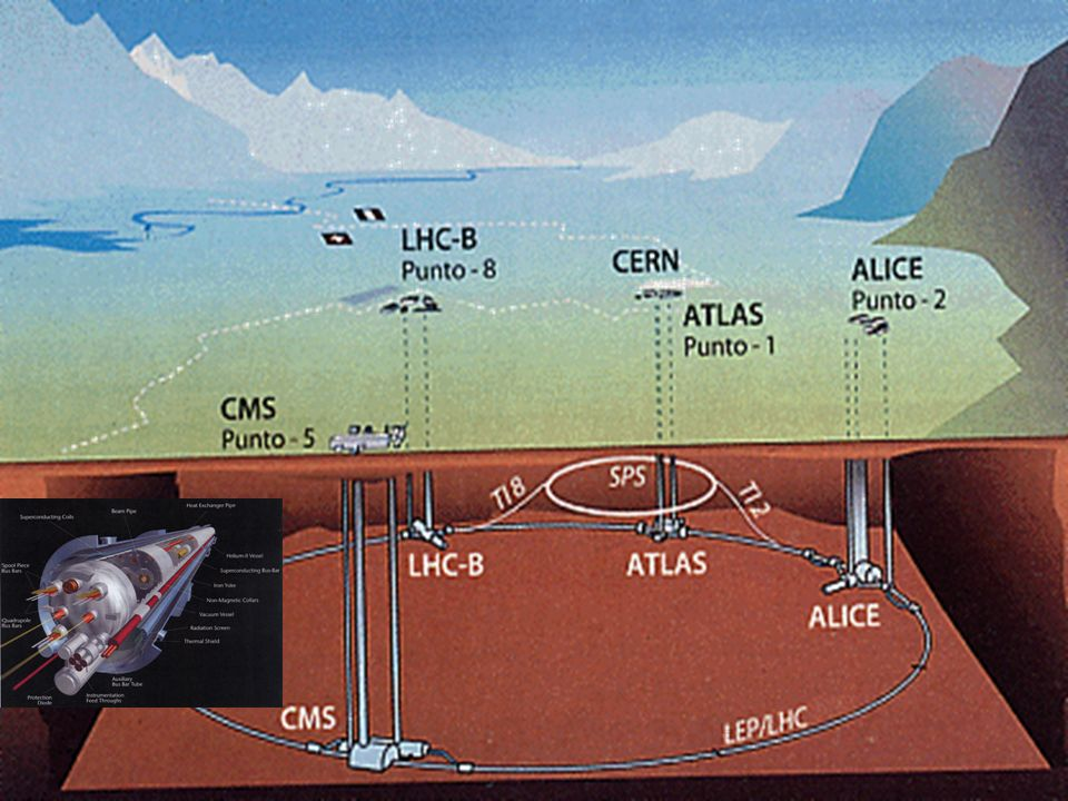 Parametri della macchina LHC F = 0.9, v = rev freq., N = Prot/bunch, = transv beam size