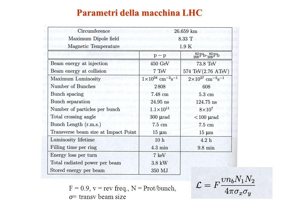 CPU (MSI95) Tape (PB) Disk (PB) CERN (T0+T1) 1/3 del totale 0,5100,8 Each RC T1+T2 (6 RC in totale) 1/3 del totale 0,220,4 Each T3 1/3 del totale 0,010 x0,05 Total> 2> 20> 2 1 T2: 10% RC 2003/4: 10% delle risorse a regime 50 CPU + 4 TB Risorse HW ATLAS a regime (2007) 24 MCHF 8 MCHF /RC