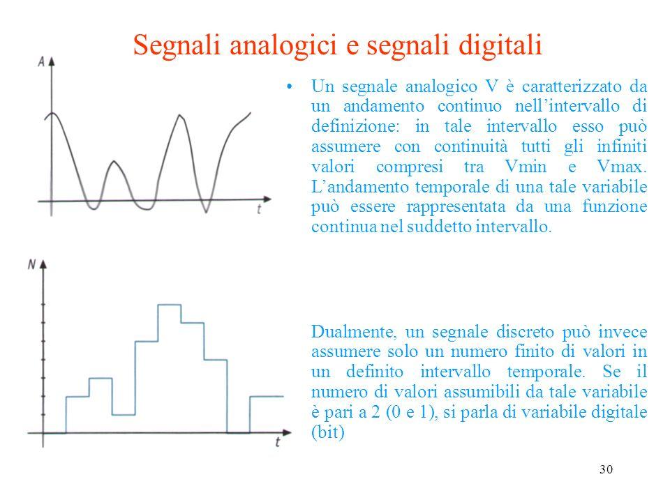 29 Formato JPEG (Joint Photographic Experts Group) Si tratta di un formato detto a perdita di dati; esso parte dalla constatazione che locchio umano p