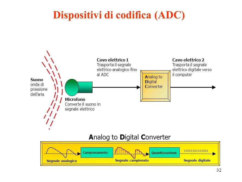 31 Per digitalizzare un segnale....... CAMPIONAMENTO: si estraggono ad intervalli regolari dei campioni del segnale. La frequenza con cui si estraggon
