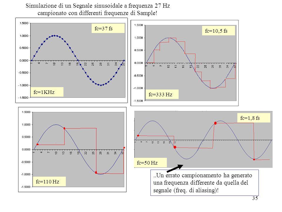 Il teorema di Shannon e la frequenza di campionamento Dato un segnale continuo e a banda limitata esso è descritto completamente dai suoi campioni, se