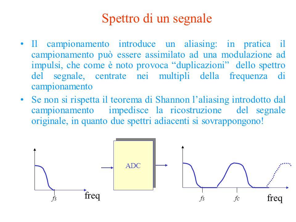 35 Simulazione di un Segnale sinusoidale a frequenza 27 Hz campionato con differenti frequenze di Sample! fc=1KHz fc=333 Hz fc=110 Hz fc=37 fs fc=10,5