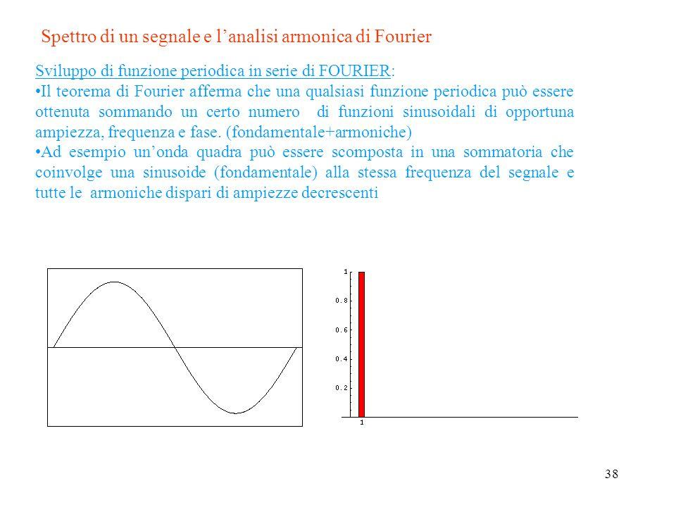 Spettro di un segnale fc <2 fs Leffetto di un errato campionamento, nellambito del dominio delle frequenze Per un buon funzionamento del campionatore