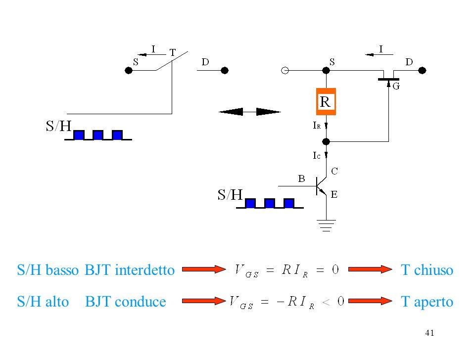 40 S/H = 0 T chiuso Campionamento del segnale V i =V -= V + =v(t) S/H = 1 T aperto Mantenimento del valore v(t) Il 2° A.O. fa scaricare lentamente il