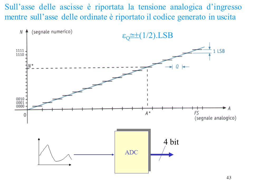 42 La conversione A/D fa corrispondere a ogni campo di valori analogici un dato numerico. Solo per il valore analogico al centro del campo la conversi