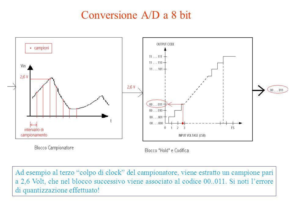 44 Q varia linearmente allinterno di ogni intervallo: è massimo alle due estremità e nullo al centro Andamento dellerrore assoluto in funzione della g