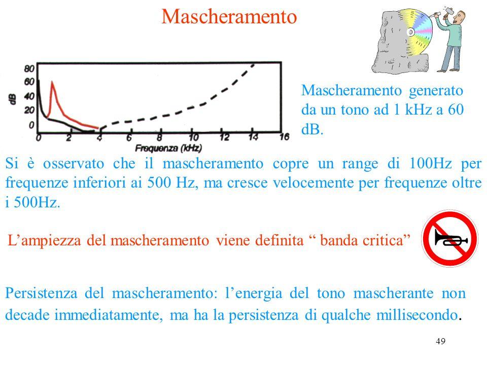 48 Elementi di psicoacustica alle diverse frequenze si ottiene il grafico della sensibilità dellorecchio umano alle varie frequenze. Proponendo un suo