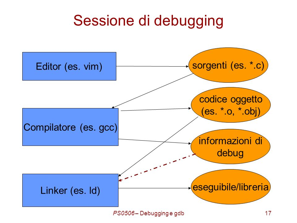 PS0506 – Debugging e gdb17 Sessione di debugging Editor (es.