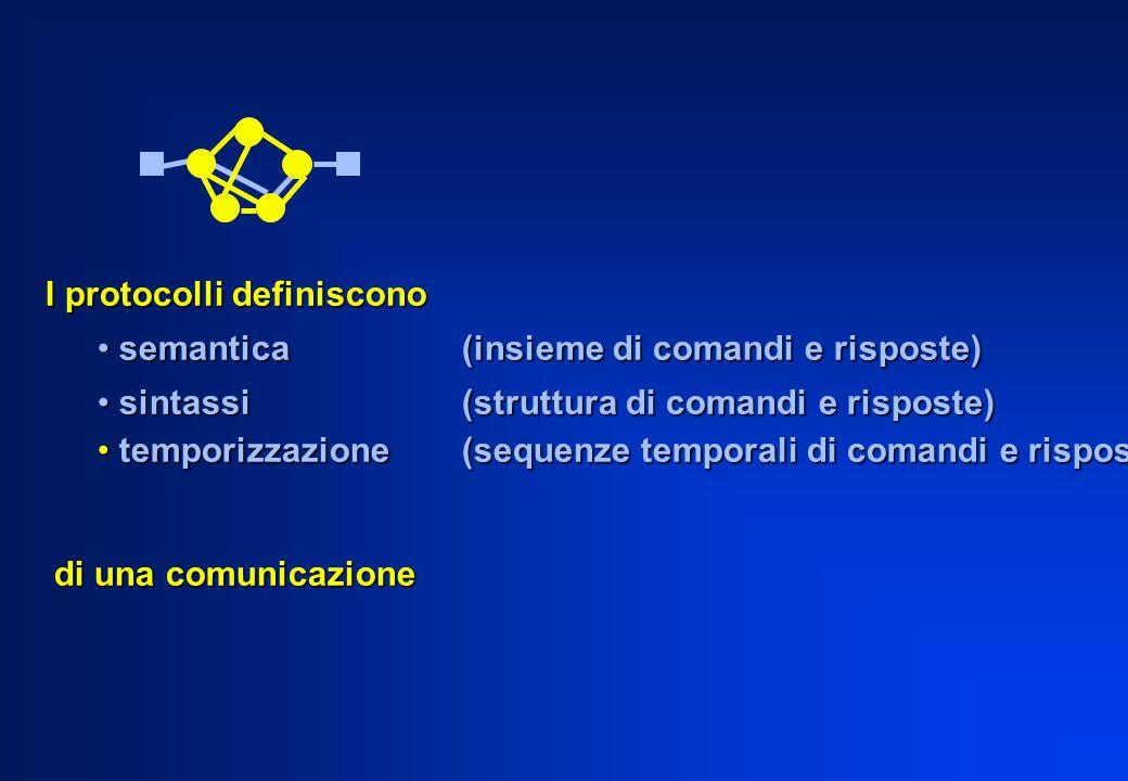 I protocolli definiscono semantica (insieme di comandi e risposte) semantica (insieme di comandi e risposte) sintassi (struttura di comandi e risposte) sintassi (struttura di comandi e risposte) temporizzazione (sequenze temporali di comandi e risposte) temporizzazione (sequenze temporali di comandi e risposte) di una comunicazione