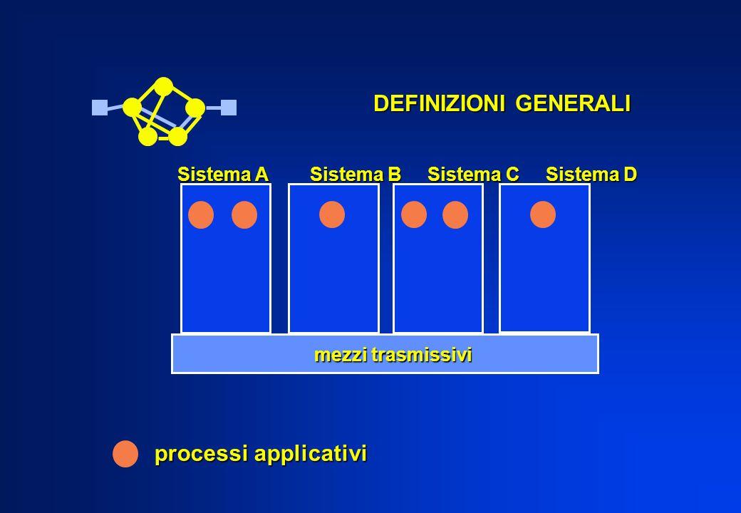 processi applicativi Sistema A Sistema B Sistema C Sistema D mezzi trasmissivi DEFINIZIONI GENERALI