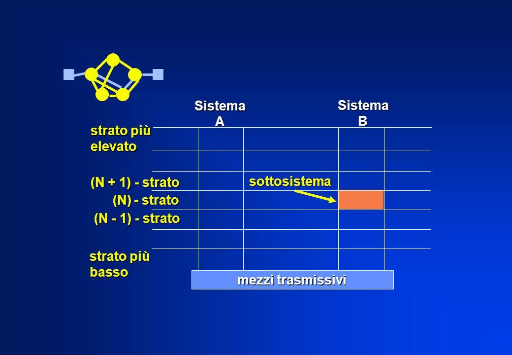 SistemaA SistemaB strato più elevato sottosistema (N + 1) - strato (N) - strato (N) - strato (N - 1) - strato (N - 1) - strato strato più basso mezzi