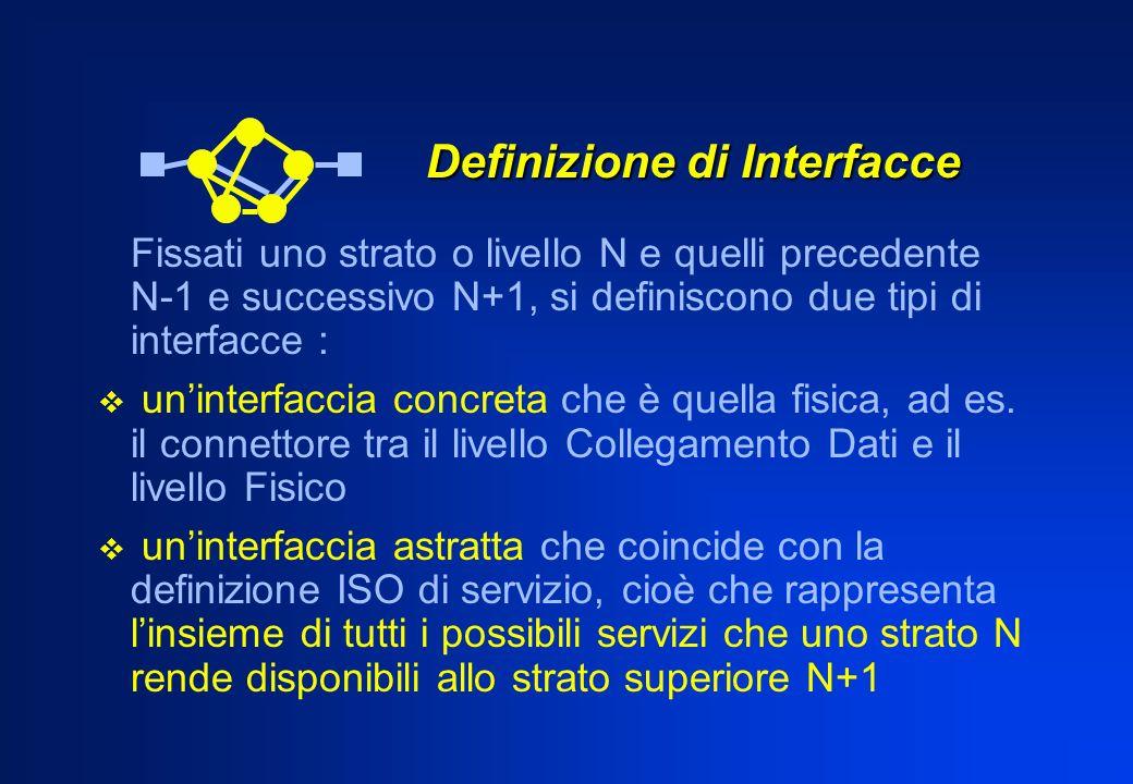 Definizione di Interfacce Definizione di Interfacce Fissati uno strato o livello N e quelli precedente N-1 e successivo N+1, si definiscono due tipi di interfacce : uninterfaccia concreta che è quella fisica, ad es.