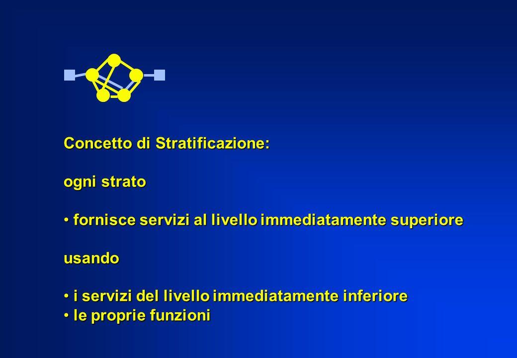 Concetto di Stratificazione: ogni strato fornisce servizi al livello immediatamente superiore fornisce servizi al livello immediatamente superiore usa