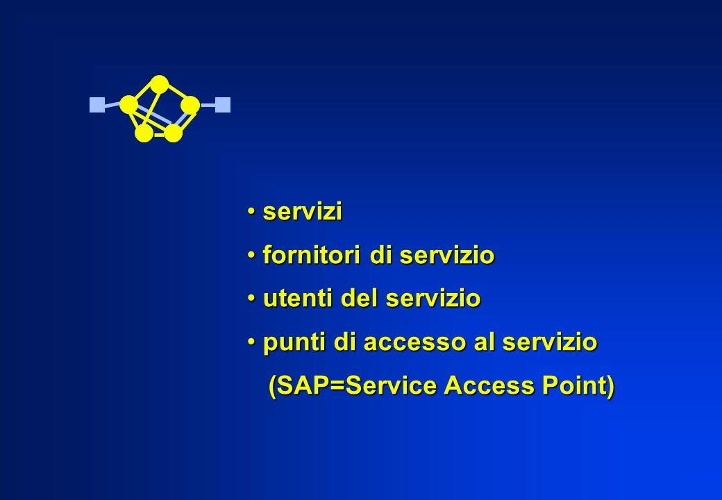 servizi servizi fornitori di servizio fornitori di servizio utenti del servizio utenti del servizio punti di accesso al servizio punti di accesso al s