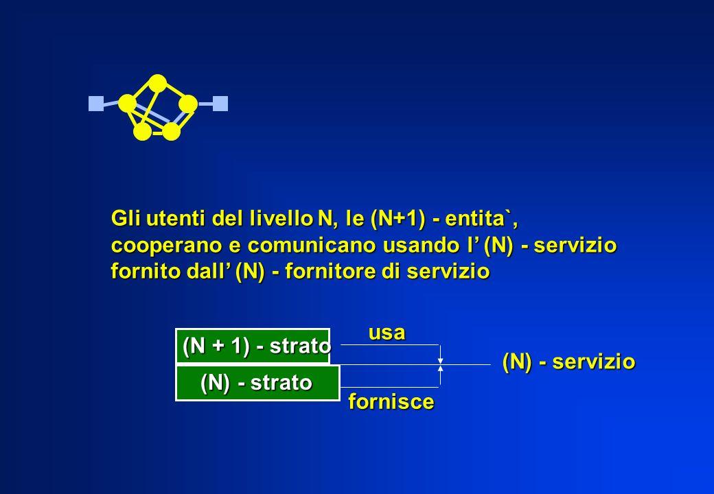 Gli utenti del livello N, le (N+1) - entita`, cooperano e comunicano usando l (N) - servizio fornito dall (N) - fornitore di servizio (N + 1) - strato (N) - strato (N) - strato (N) - servizio usa fornisce