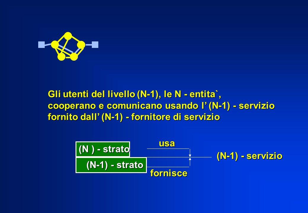 Gli utenti del livello (N-1), le N - entita`, cooperano e comunicano usando l (N-1) - servizio fornito dall (N-1) - fornitore di servizio (N ) - strato (N-1) - strato (N-1) - strato (N-1) - servizio usa fornisce